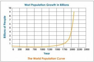 population-curve-graph
