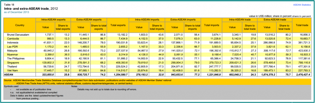 Table 1: The 10 ASEAN members and their import and export figures both within ASEAN, as well as outside of ASEAN.