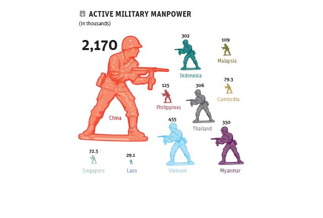 Active Military Manpower ASEAN vs. China