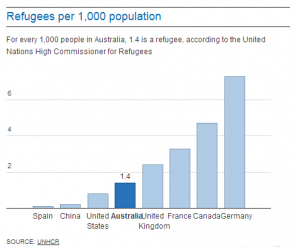 Refugees per 1,000 population