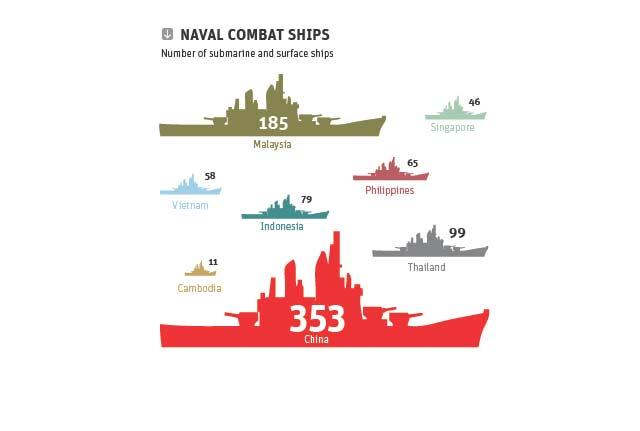 Naval Capabilities ASEAN vs. China