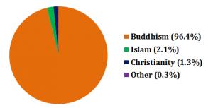 thailand religie