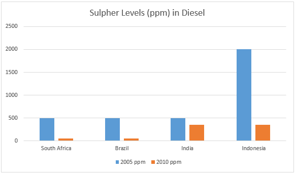 PCFV Progress in Reducing Sulphur Levels