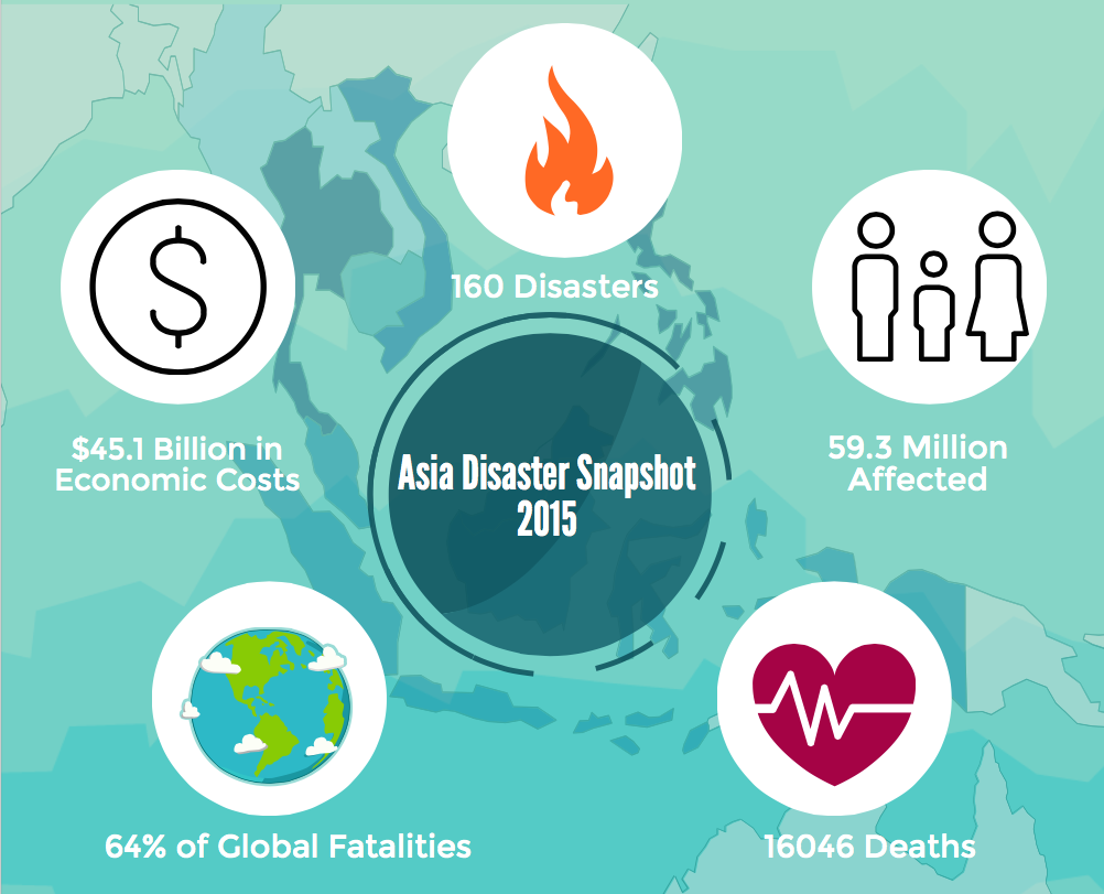 Overview of Asia's Disaster Statistics 2015