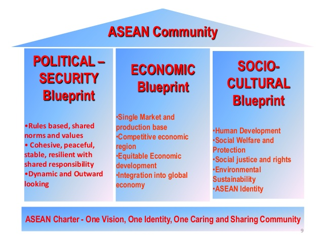 the fundamental principles for ASEANs Shared prosperity