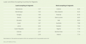 shows the countries with the lowest and higest scores: macedonien 1,.47 and Iceland 8.26